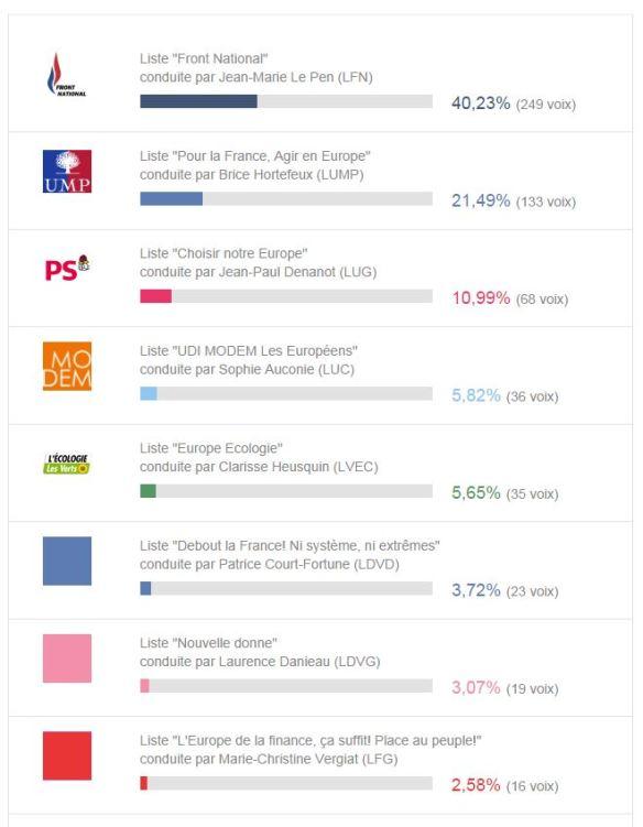 resultats_europpéennes